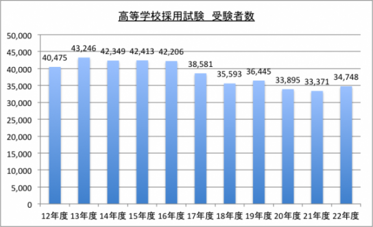 高校教師採用試験受験者数のグラフ
