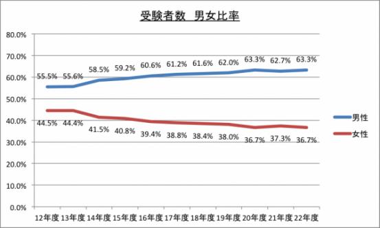 受験者数男女比率のグラフ