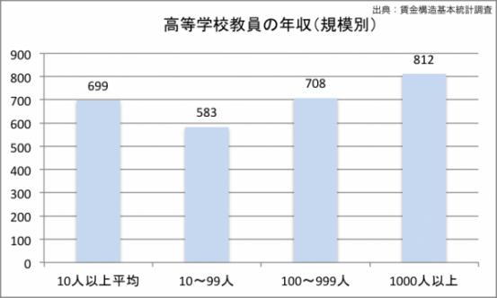 高校教師の年収(規模別)のグラフ
