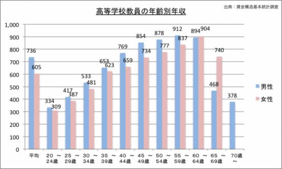 高校教師の年収(年齢別)のグラフ