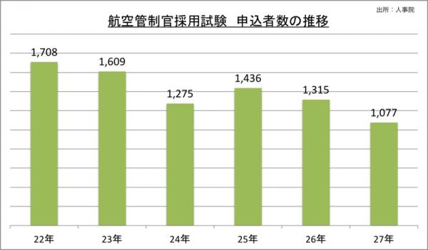 航空管制官採用試験申込者数の推移_27