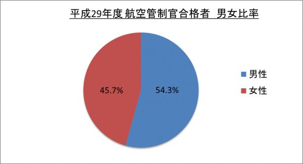 平成29年度航空管制官合格者男女比率_29