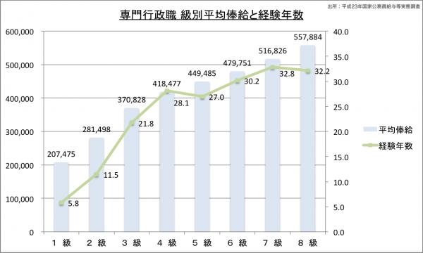 専門行政職級別平均俸給と経験年数23のグラフ