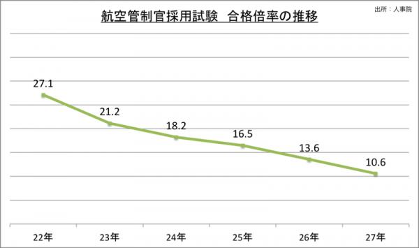 航空管制官採用試験合格倍率の推移_27