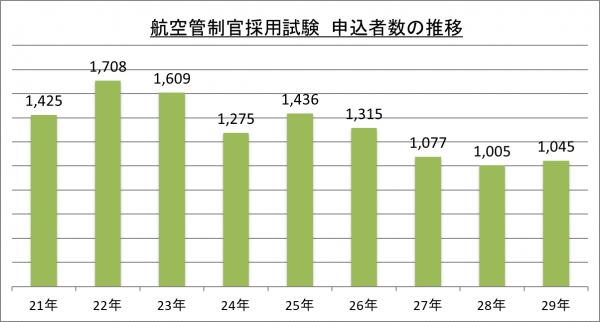 航空管制官採用試験申込者数の推移_29