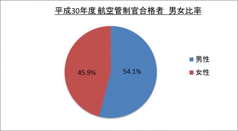 平成30年度航空管制官合格者男女比率_29