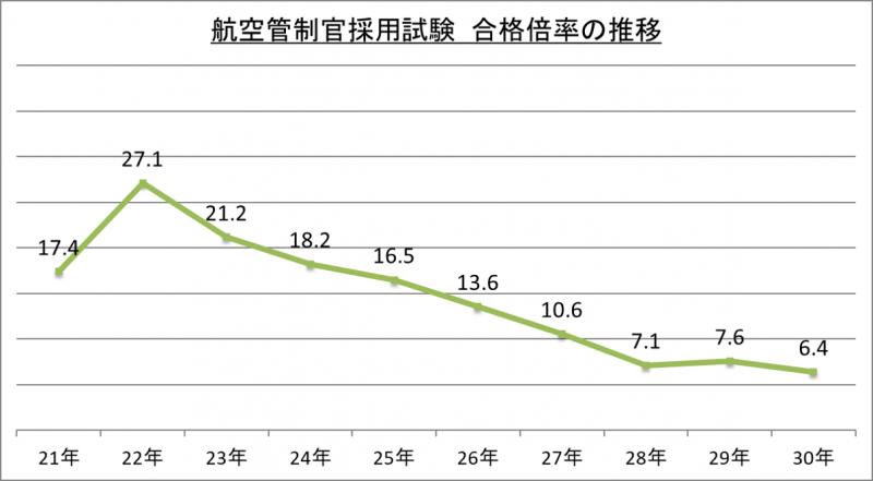 航空管制官採用試験合格倍率の推移_29