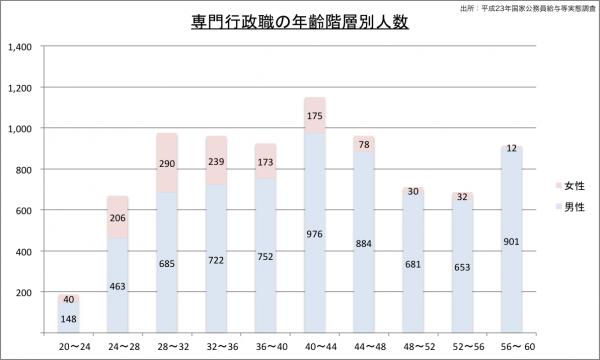 専門行政職の年齢階層別人数23のグラフ