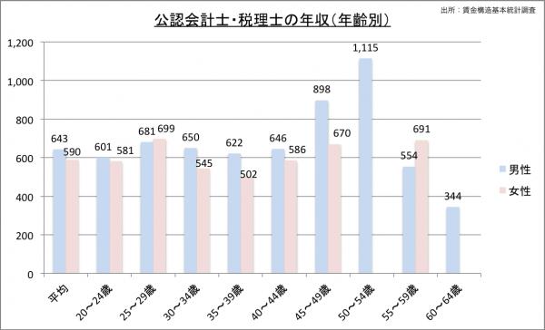 公認会計士の給料・年収(年齢別)23のグラフ