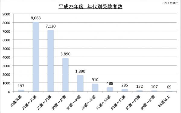 平成23年度公認会計士試験年代別出願者数23のグラフ