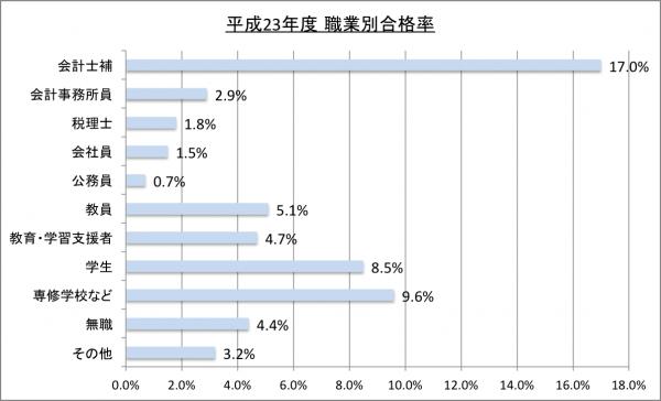 平成23年度公認会計士試験職業別合格率23のグラフ