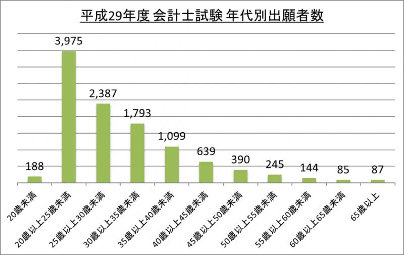 平成29年度会計士試験年代別出願者数_29