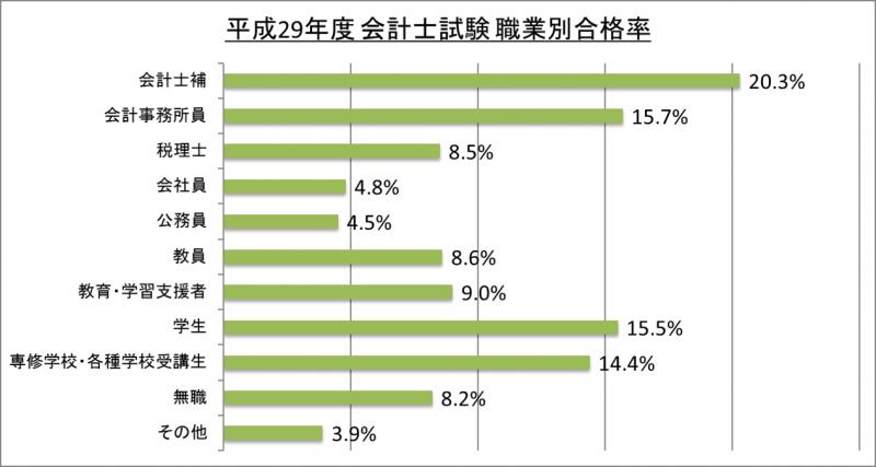 平成29年度会計士試験職業別合格率_29