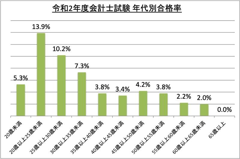 会計士試験年代別合格率_令2