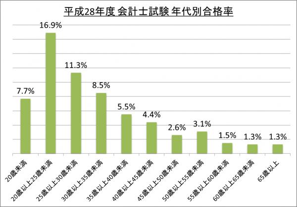 平成28年度会計士試験年代別合格率_28