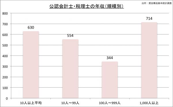 公認会計士の給料・年収(規模別)23のグラフ