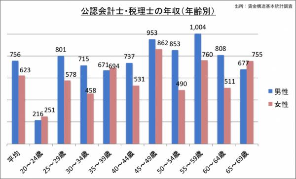 公認会計士・税理士の年収(年齢・男女別)_24