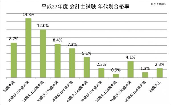 公認会計士試験年代別合格率_27