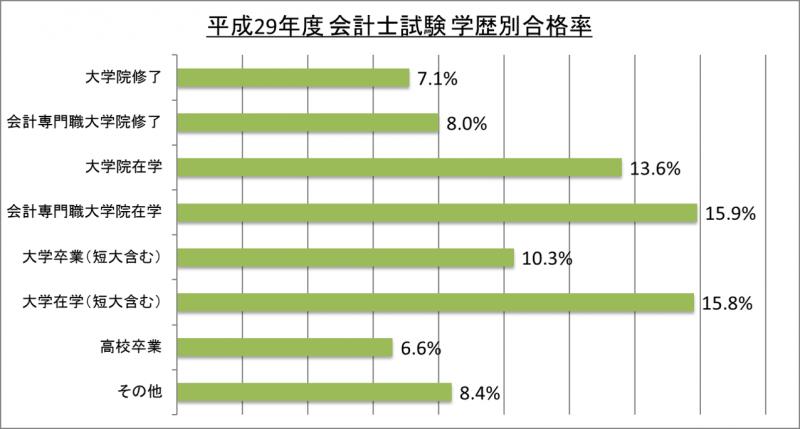 平成29年度会計士試験学歴別合格率_29
