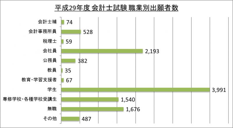 平成29年度会計士試験職業別出願者数_29