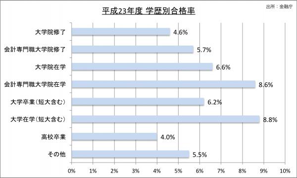 平成23年度公認会計士試験学歴別合格率23のグラフ
