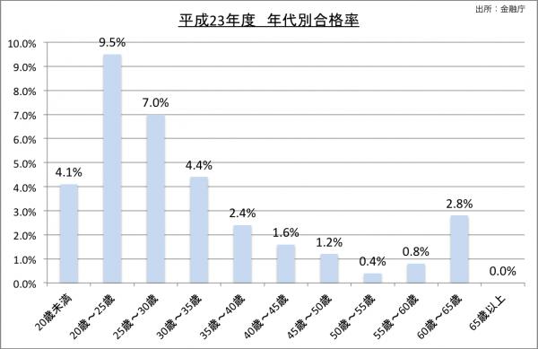 平成23年度公認会計士試験年代別合格率23のグラフ