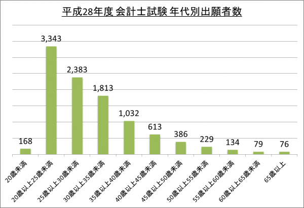 平成28年度会計士試験年代別出願者数_28