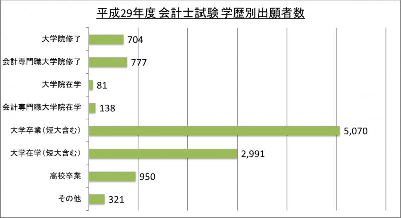平成29年度会計士試験学歴別出願者数_29