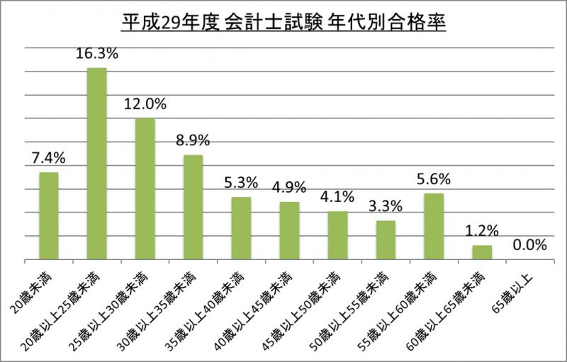 平成29年度会計士試験年代別合格率_29