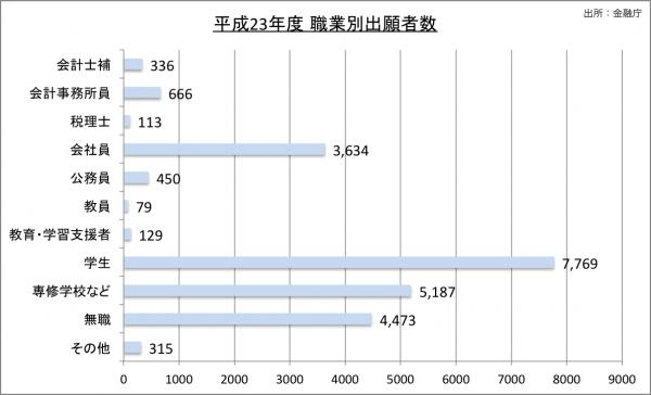 平成23年度公認会計士試験職業別出願者数23のグラフ