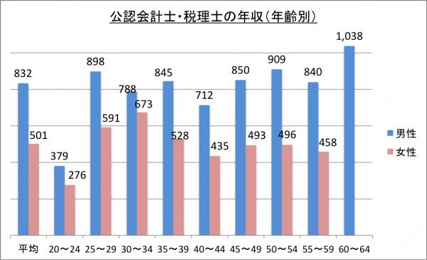 公認会計士・税理士の年収(年齢別)_26