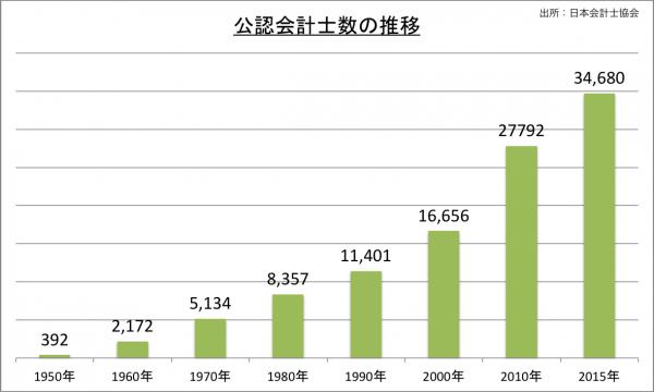 公認会計士数の推移_2015