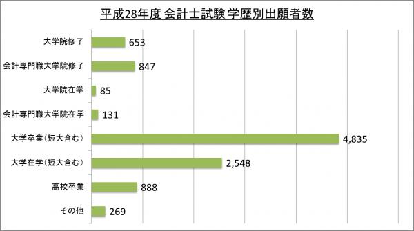 平成28年度会計士試験学歴別出願者数_28