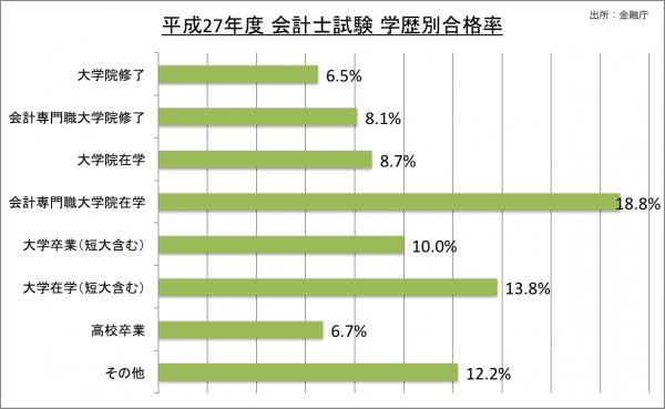 公認会計士試験学歴別合格率_27