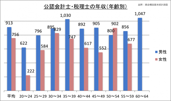 公認会計士・税理士の年収(年齢別)_28