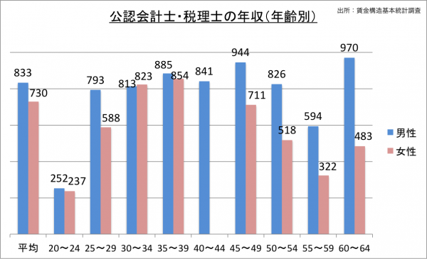 公認会計士、税理士の給料・年収(年齢別)_25