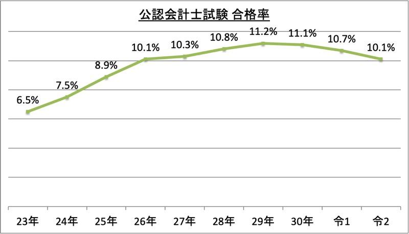 公認会計士試験合格率_令2