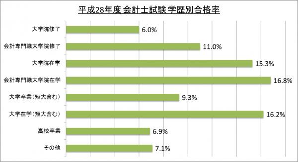 平成28年度会計士試験学歴別合格率_28
