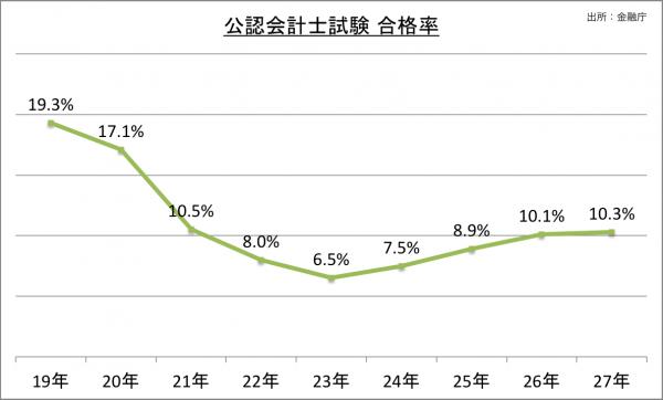 公認会計士試験合格率_27