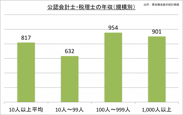 公認会計士・税理士の給料・年収(規模別)_25