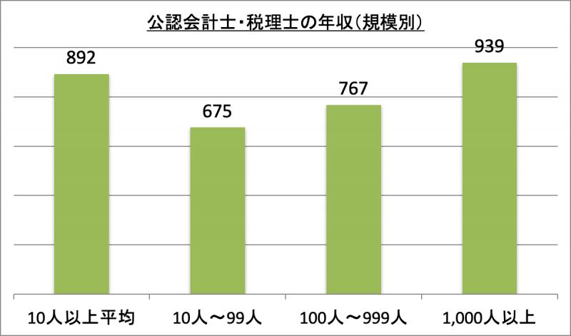 公認会計士・税理士の年収(規模別)