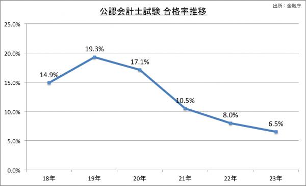 公認会計士試験合格率推移23のグラフ