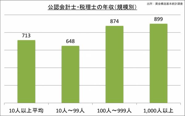 公認会計士・税理士の年収(規模別)_24