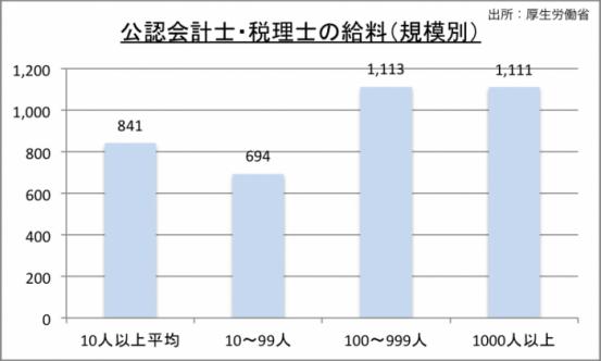 公認会計士・税理士の規模別年収の推移