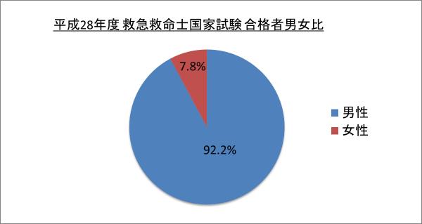 平成28年度救急救命士国家試験合格者男女比_28