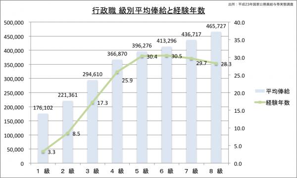 行政職 級別平均俸給と経験年数のグラフ