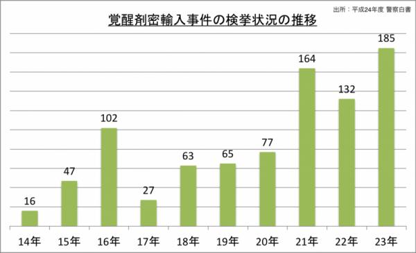 覚醒剤密輸入事件の検挙状況の推移_24