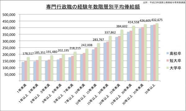行政職の経験年数階層別平均俸給額のグラフ