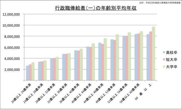 行政職俸給表(一)の年齢別平均年収のグラフ