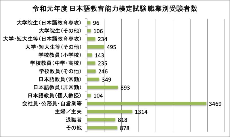 日本語教師職業別受験者数_令1